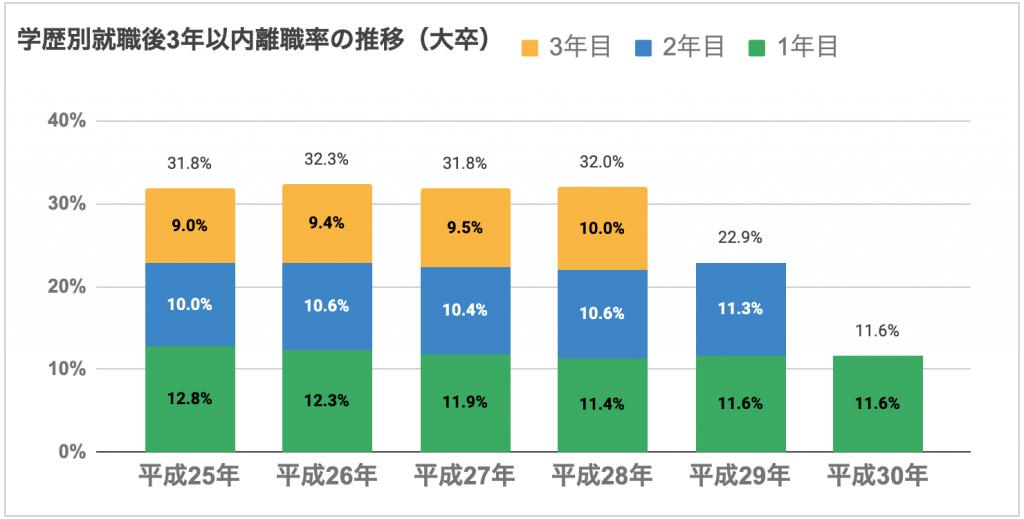 学歴別就職後3年以内の離職率の推移(大卒)