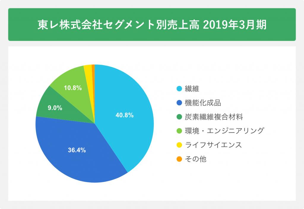東レ株式会社セグメント別売上高2019年3月期