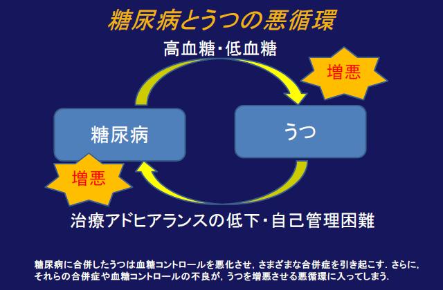 図:糖尿病とうつ病の悪循環