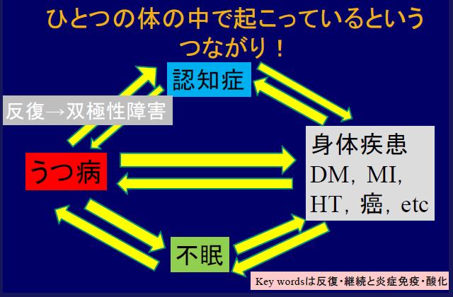 図:糖尿病とうつ病、認知症、双極性障害との関係