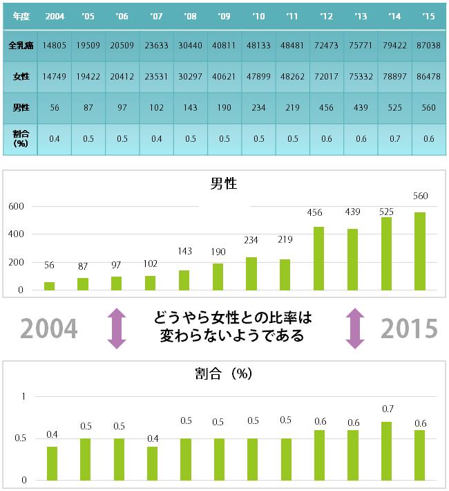 表:乳がんと診断された患者数(日本乳癌学会の年次登録)