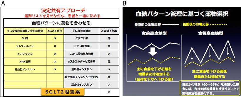 図4:血糖パターンに基づく薬剤選択