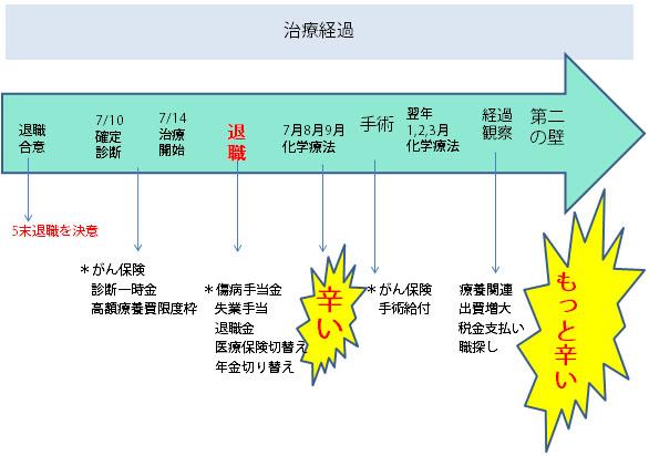 参考:大塚さんの治療前後の経過と収入・支出