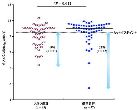 図1:大うつ病患者さんと健康な人のビフィズス菌の比較
