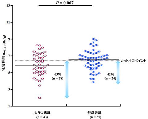 図2:大うつ病患者さんと健康な人の乳酸桿菌(ラクトバチルス)の比較