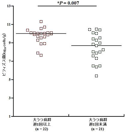 図3 うつ病患者さんにおけるヨーグルトや乳酸菌飲料の摂取頻度と腸内のビフィズス菌の比較