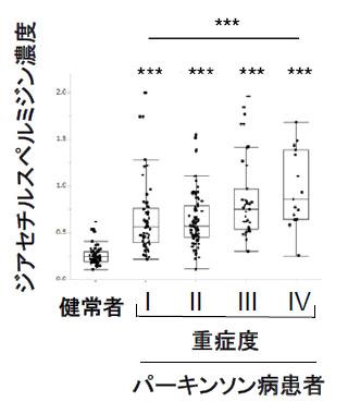 図1:ポリアミン代謝物質の濃度とパーキンソン病重症度との相関