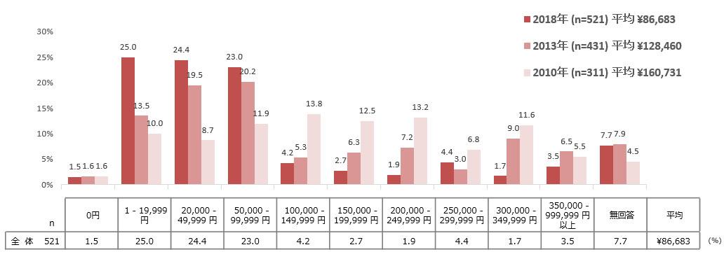 図:受診1回の平均受診料