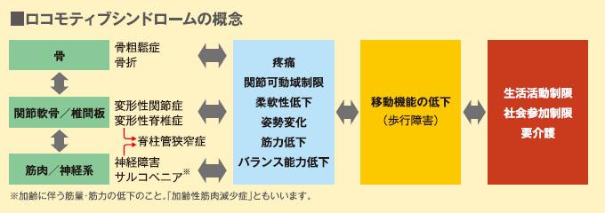 ロコモティブシンドロームの概念