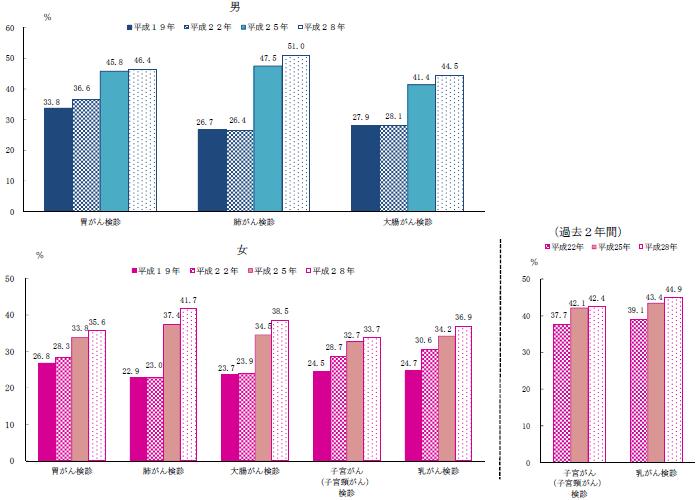 平成28年度国民生活基礎調査「がん検診を受診した40~69歳〔子宮がん(子宮頸がん)検診は20~69歳)の者の割合