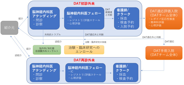 図2:DAT外来の多職種スタッフによるサポートの仕組み