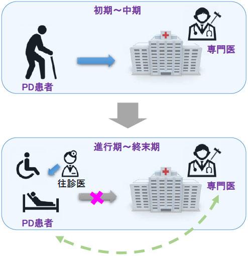 図1:これまでのパーキンソン病診療の課題