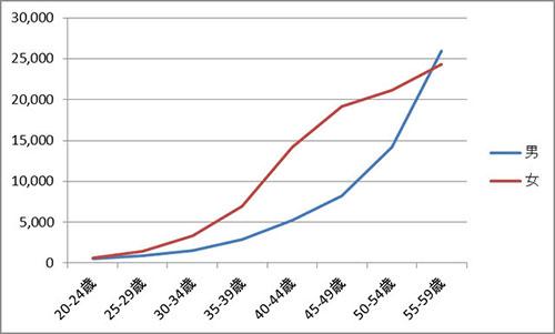 図:就労年齢(20~59歳)における男女別がん罹患者数(2015年のがん罹患者数データ)