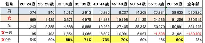 表:就労年齢(20~59歳)における男女別がん罹患者数(2015年のがん罹患者数データ)