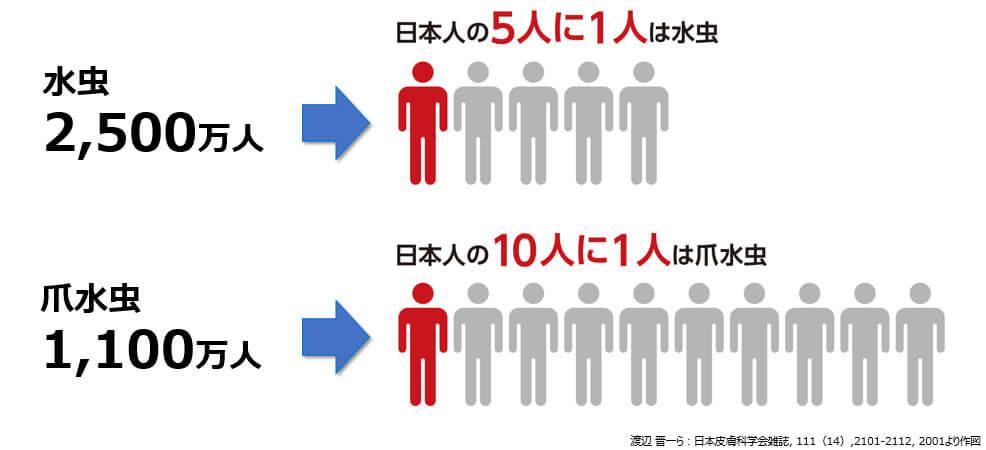 図2:日本における水虫と爪水虫の罹患数は?