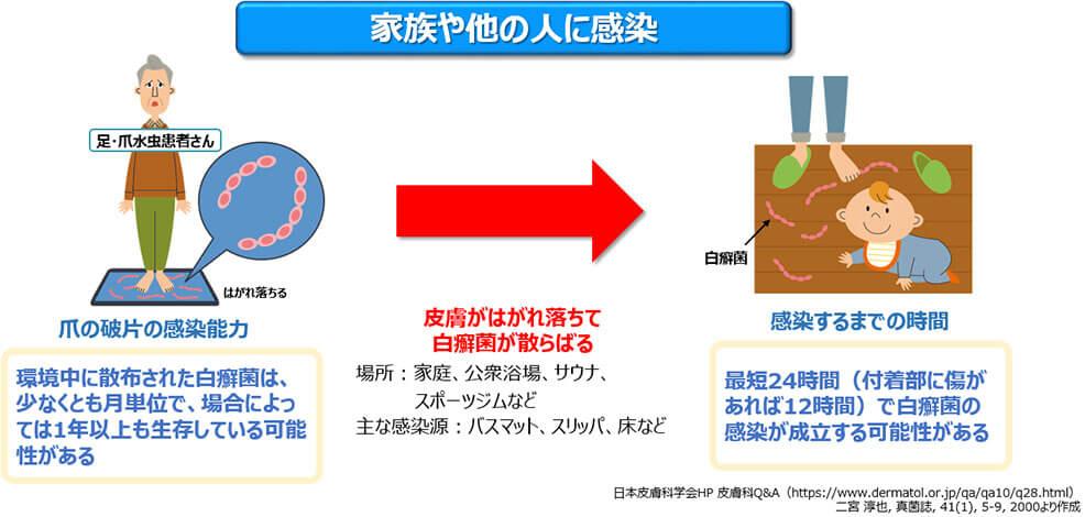 図3:爪の水虫をほっておくとどうなる?