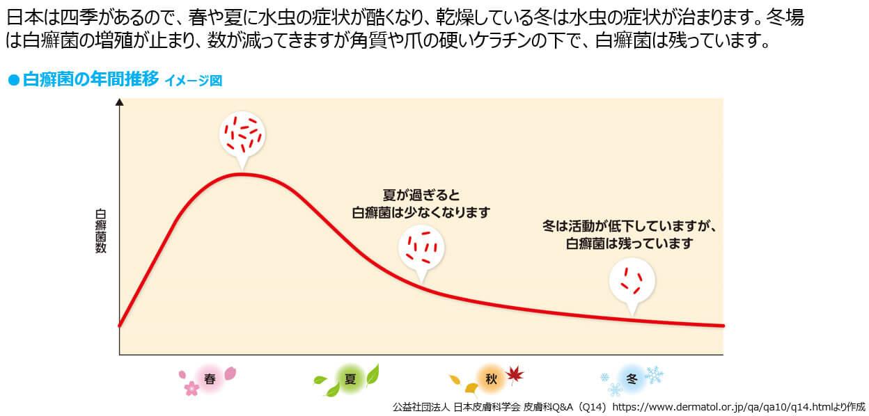 図2:肌寒い季節でも水虫には油断禁物