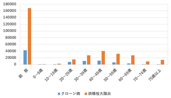 図:年代別に見た潰瘍性大腸炎とクローン病の患者数