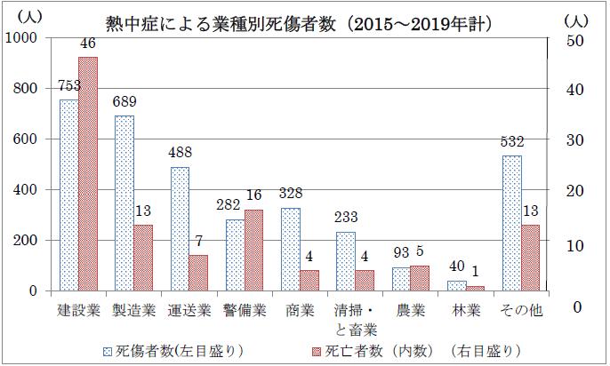 図1:熱中症による死傷者数の業種別状況(2015~2019年)