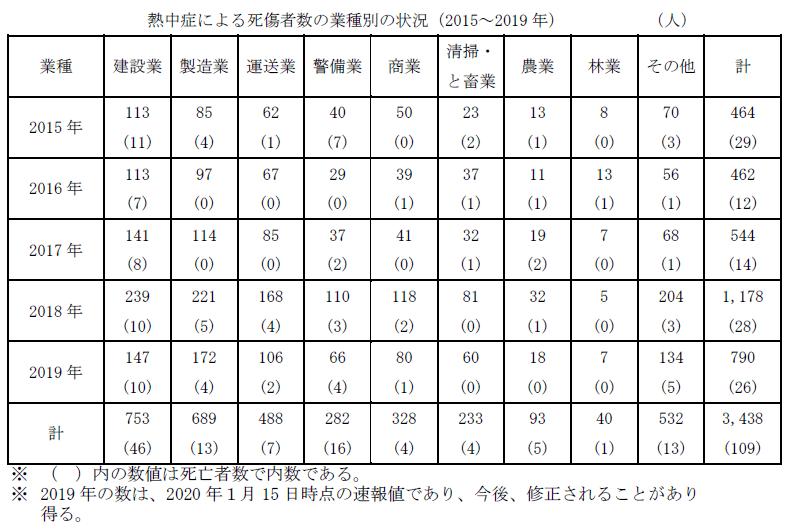表2:2015~2019年における業種別の熱中症による死傷者の内訳