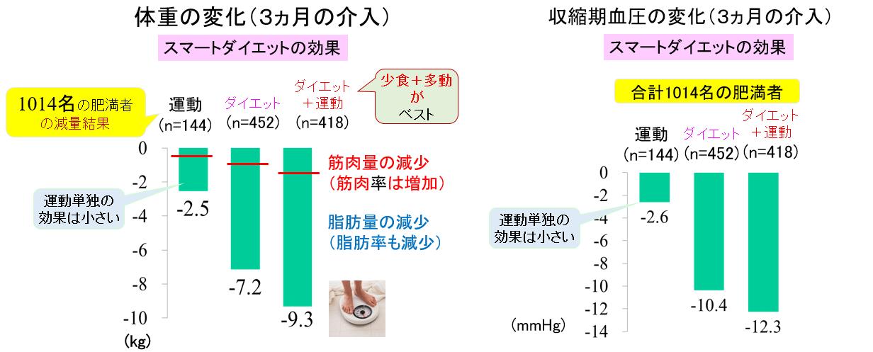 図1:肥満者1014人への3か月間の運動、ダイエットによる介入効果(体重、血圧)