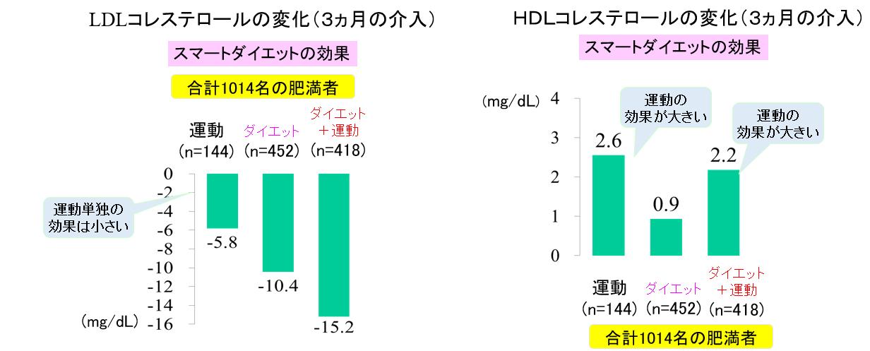 図1:肥満者1014人への3か月間の運動、ダイエットによる介入効果(HDL・LDLコレステロール)