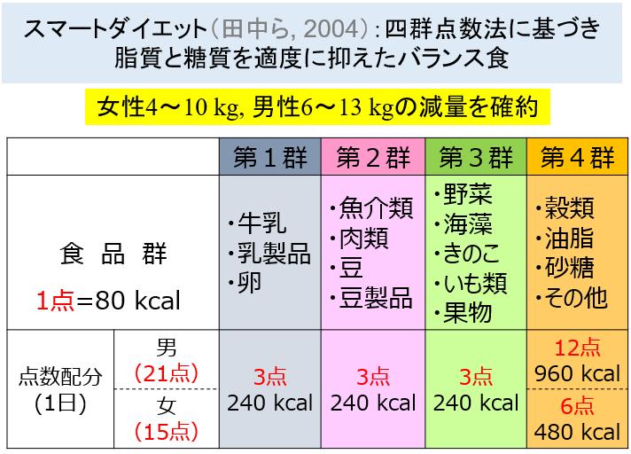 図2:スマートダイエット(四群点数法)