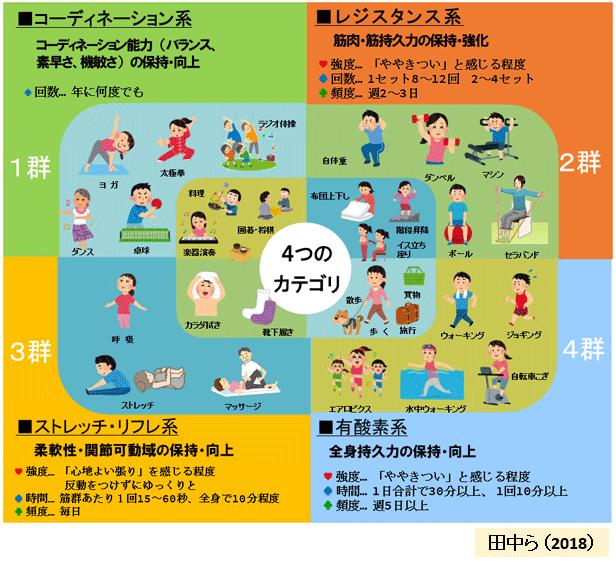 図4:スマートエクササイズの4つのカテゴリ(田中ら、2018*)