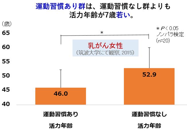 図:乳がん女性の運動習慣の有無で比較した活力年齢の比較