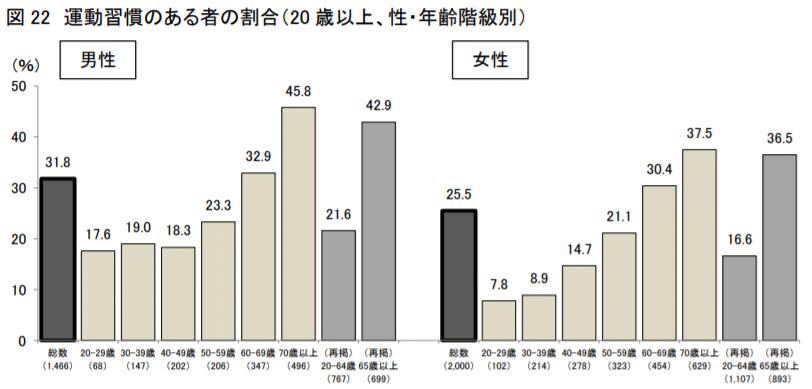 20歳以上における運動習慣がある人の割合(平成20年~30年の推移)
