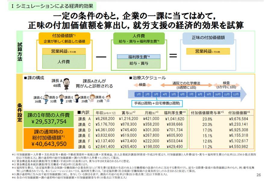 図2-1:企業の就労支援の有無による経済的影響を数値化したシミュレーション結果1