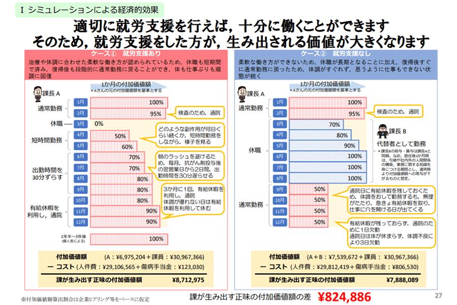 図2-2:企業の就労支援の有無による経済的影響を数値化したシミュレーション結果2