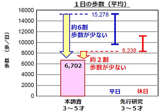 図1:コロナ・緊急事態宣言下と平常時(過去研究)における幼児(3~5歳)の1日平均歩数の比較