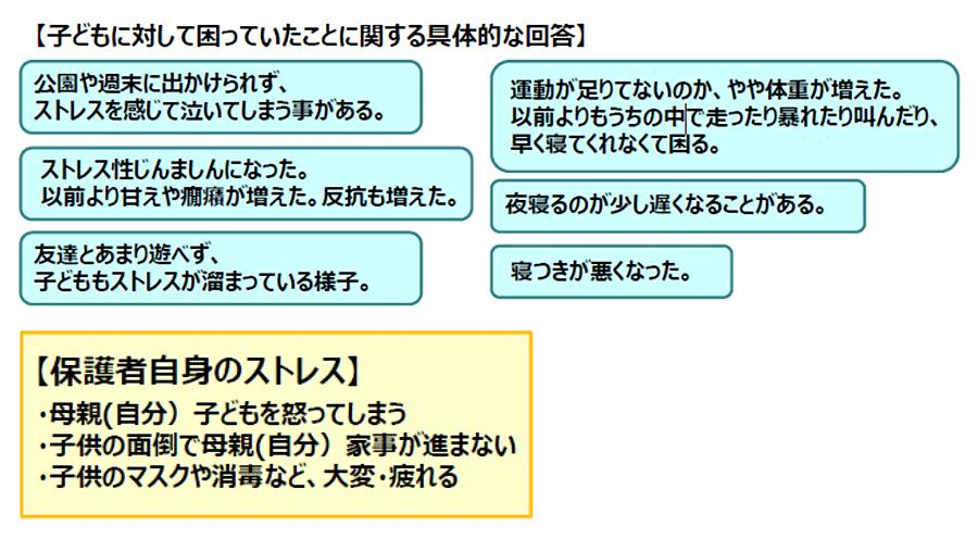 図2:緊急事態宣言前と比べて子供の様子について困っていること保護者のストレス