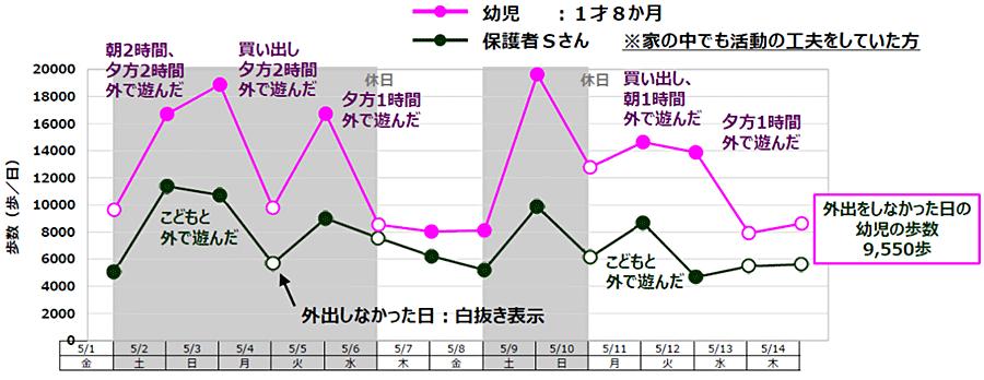 図4:家のなかで活動を工夫していた保護者と子供(1歳8ヵ月)の14日間の歩数の推移