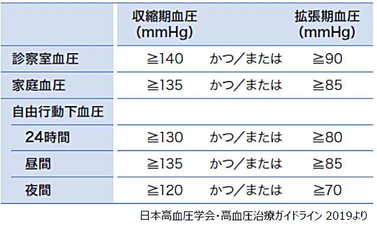 表:血圧の測定方法別の高血圧の診断基準
