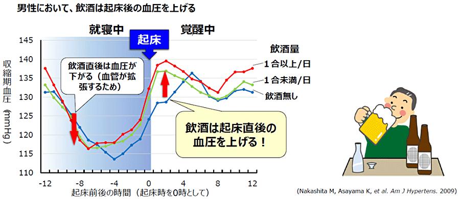 図2:飲酒と血圧との関係