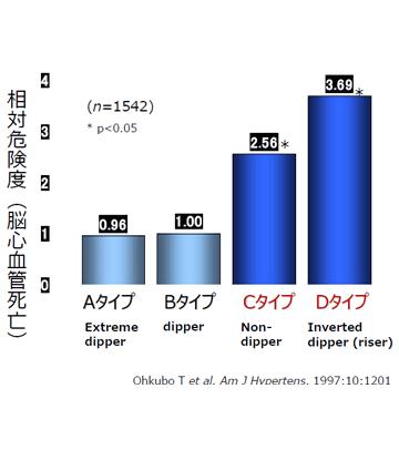 図3:夜間降圧度と脳卒中による死亡率との関連(大迫研究):相対危険度