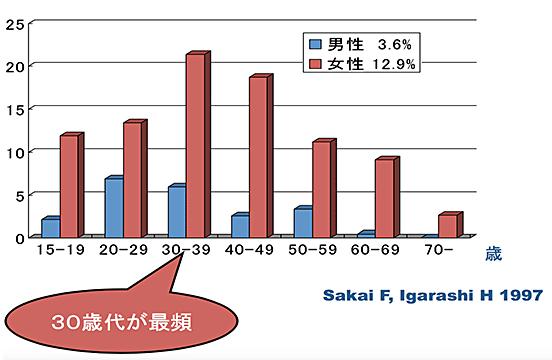 図1:片頭痛の年代別、男女別の有病率