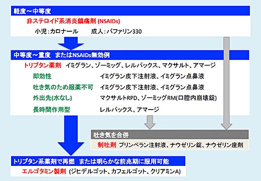 図3:片頭痛の急性期治療薬の使い分け