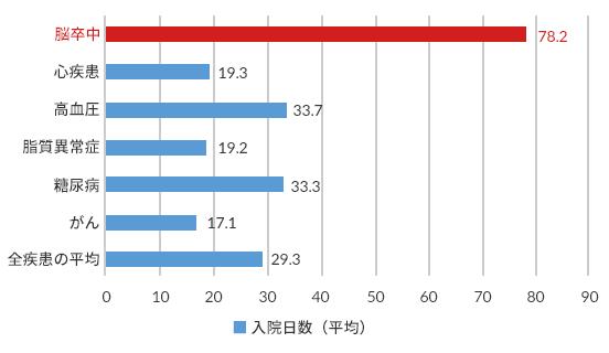 図1:病気別に見た入院日数の平均
