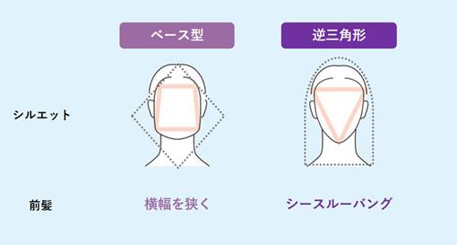ベース型・逆三角形の小顔に見せる髪型