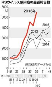 RSウイルス、流行期入り 患者報告数、関東で目立つ:朝日新聞デジタル