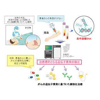 国立がん研究センター、血液を用いたがんゲノム解析の新手法を開発