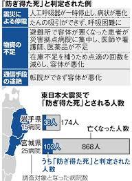 「防ぎ得た病院死」138人 震災で機器停止・薬不足:朝日新聞デジタル
