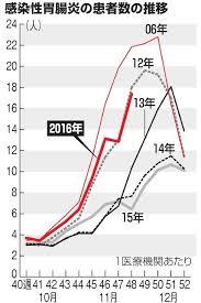 ノロウイルス猛威、近年ない型原因か 10都県で警報(朝日新聞デジタル) - Yahoo!ニュース