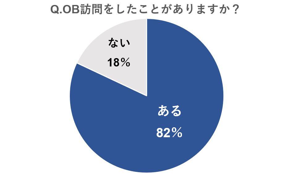 OB訪問をしたことがあると答えた人は8割越え