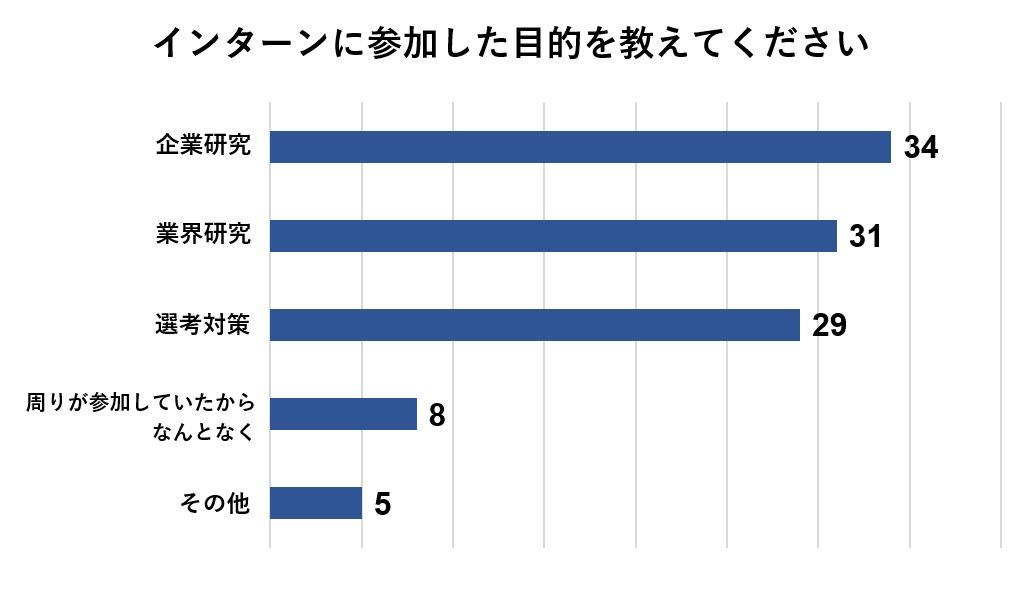 インターンの参加目的は企業研究と答えた人が最も多い