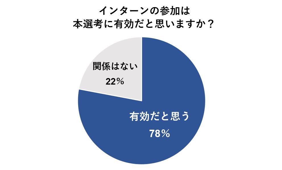 インターンの選考が本選考にも有効だと考える人は約8割