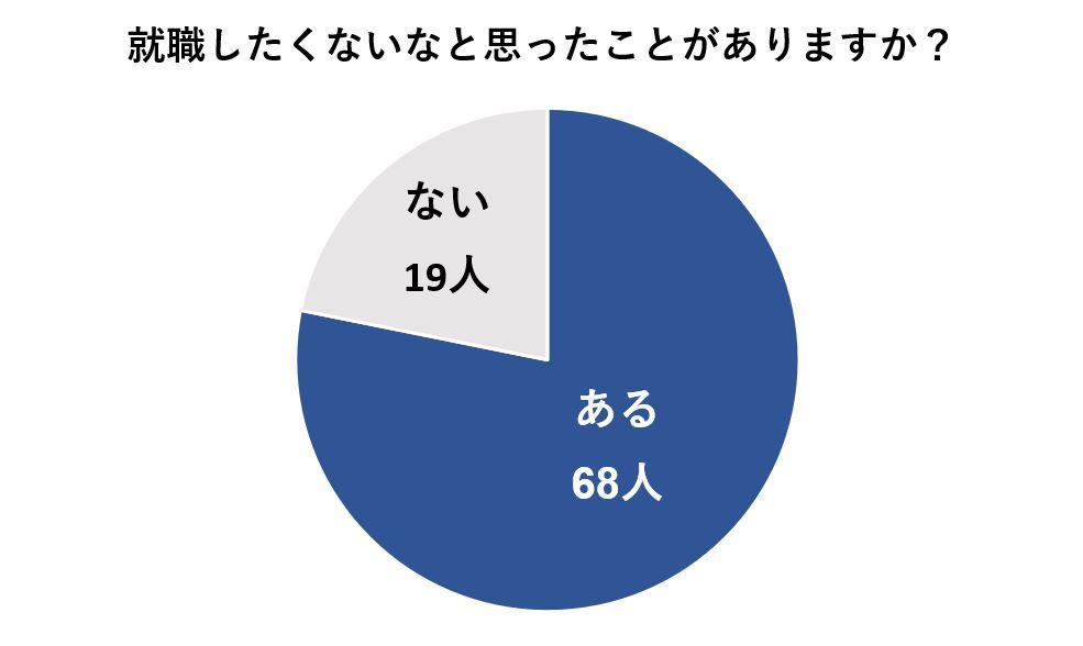 約80%の人は就職したくないと思ったことがある